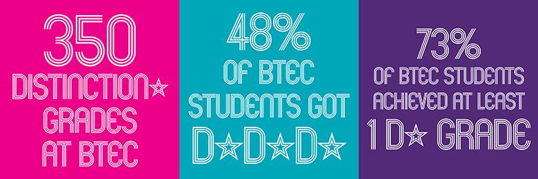 BTEC results 2017
