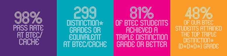 BTEC statistics
