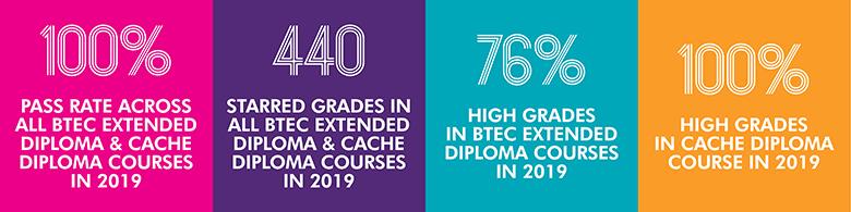 BTEC Results 2019
